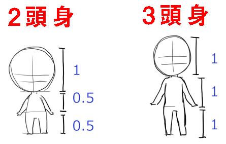 デフォルメキャラの体の割合